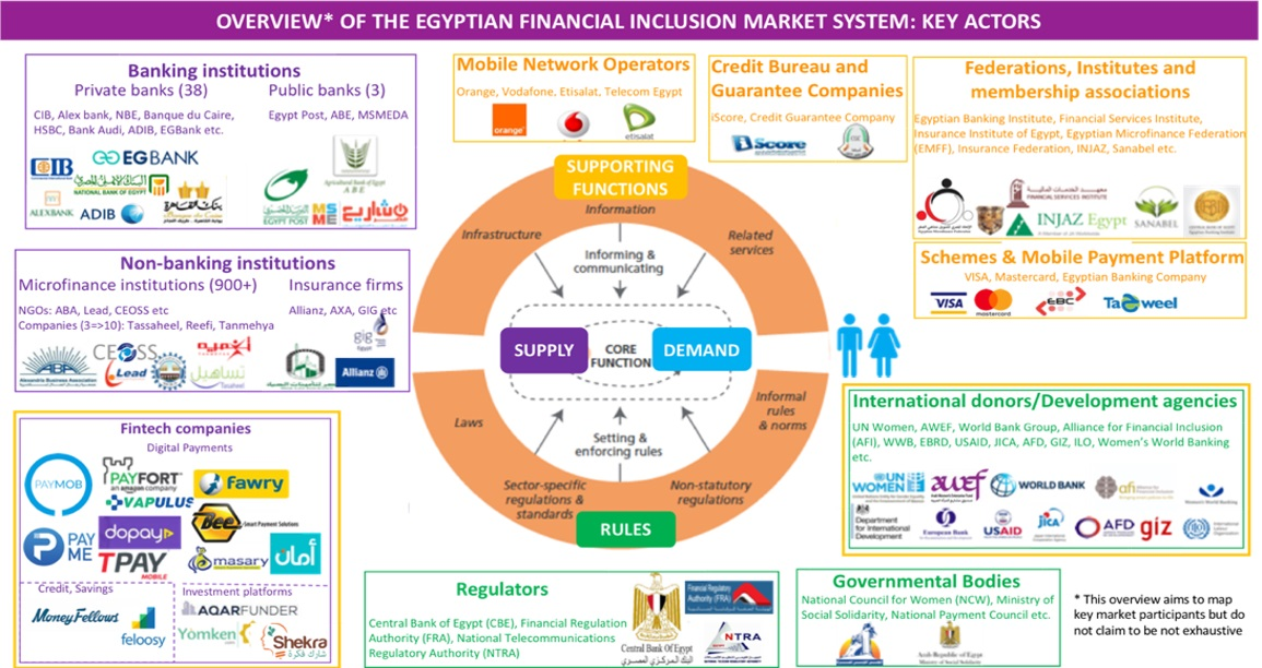Fintech For Women Scaling The Financial Inclusion Pyramid