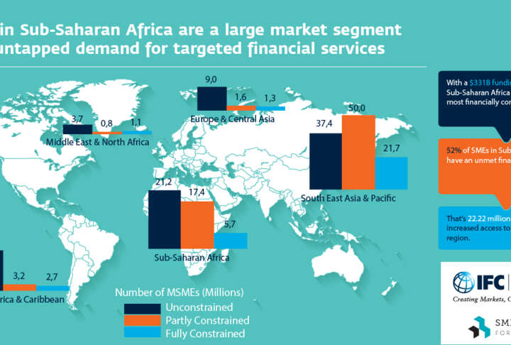 Five Highlights from the Africa SME Finance Forum: Day 1