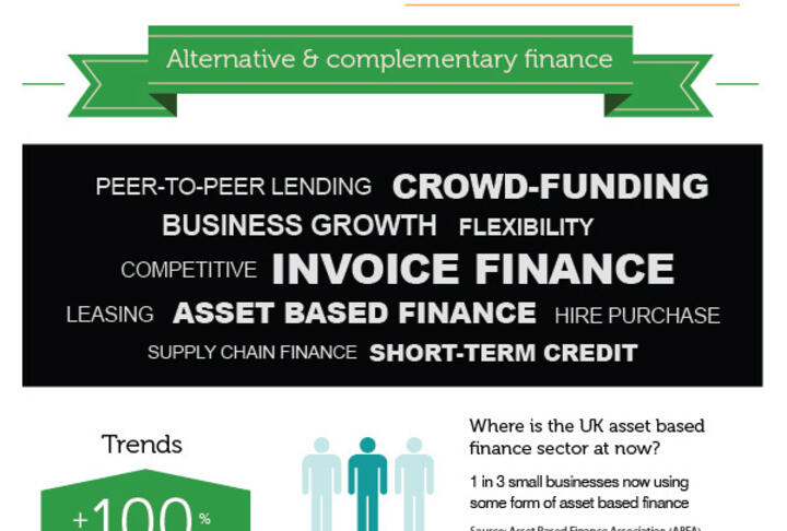Alternative Finance for SME's in the United Kingdom: Infographic