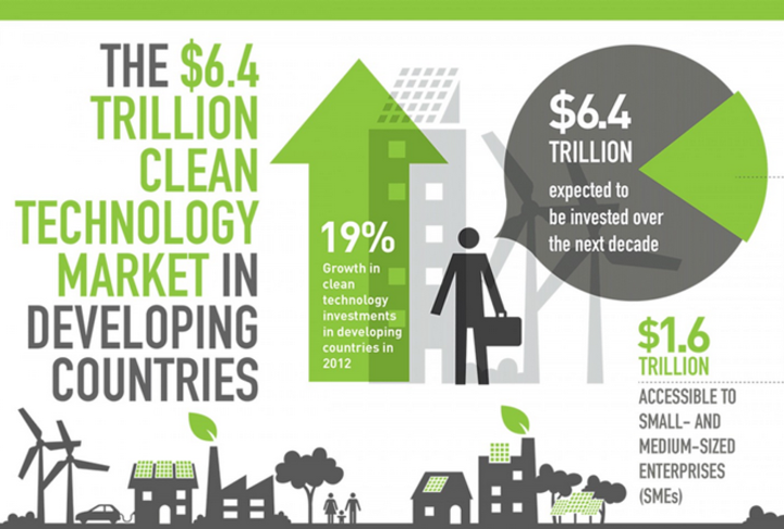 Fostering the growing market for SMEs in the clean technology sector