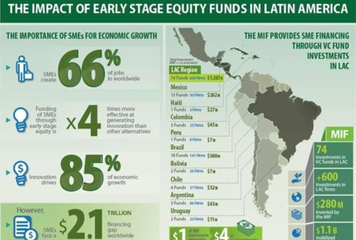 Venture Capital: Driving Economic Growth in Latin America and the Caribbean