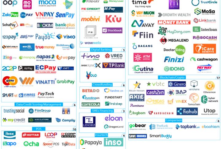 Fintech Vietnam Startup Map 2019
