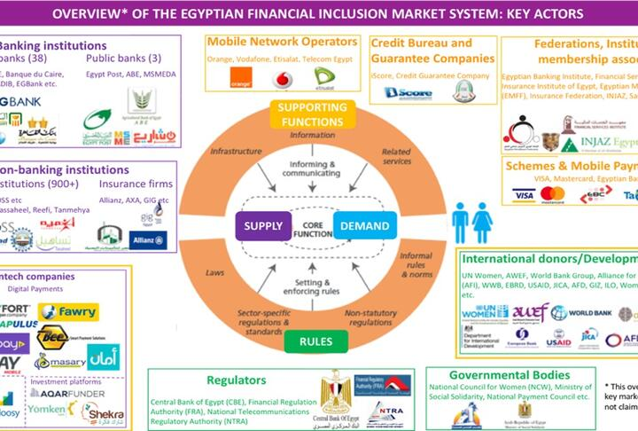 Fintech for Women: Scaling the Financial Inclusion Pyramid in Egypt
