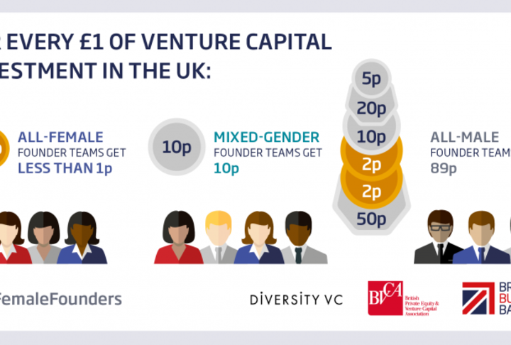 UK VC & Female Founders Report