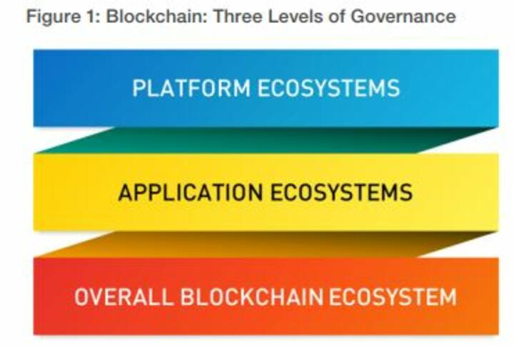 blockchain governance