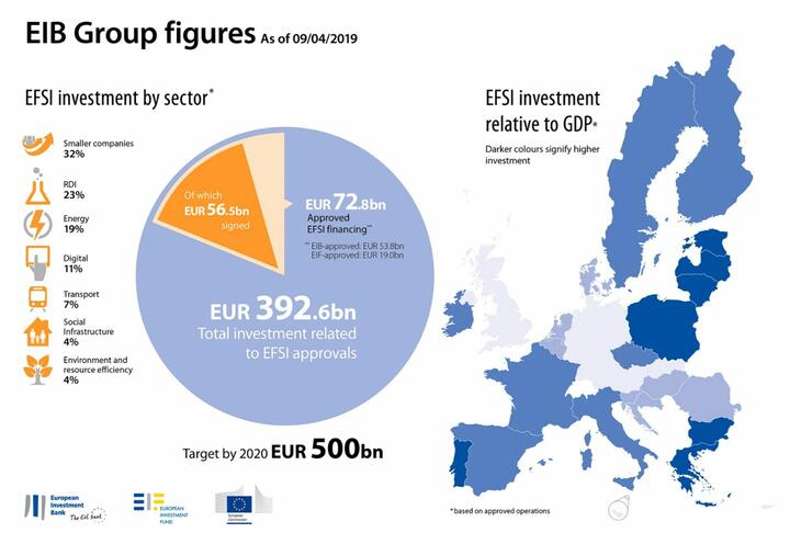 Investment Plan for Europe: €20 Million for Innovative SMEs in Luxembourg through EIF and BIL
