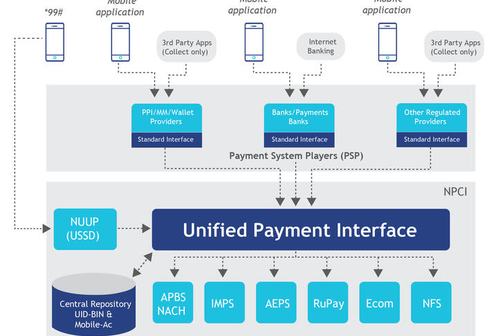 Tool: New Digital Ecosystem Helps Foster Financial Inclusion in India